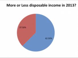 Többet költhetnek a fogorvosok 2013-ban egy felmérés szerint