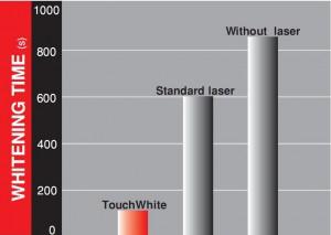 A TouchWhiteTM fogfehérítés lényegesen lerövidíti a fehérítőkezelést.