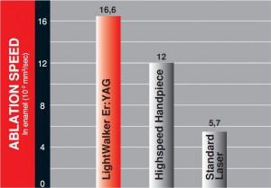 Ablációs gyorsaság Er YAG-lézerek vs. nagy sebességű fúrók vs. más lézerek
