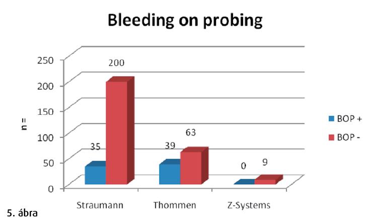 5. ábra: Szondázásra fellépő vérzés. Bleeding on probing (BOP).