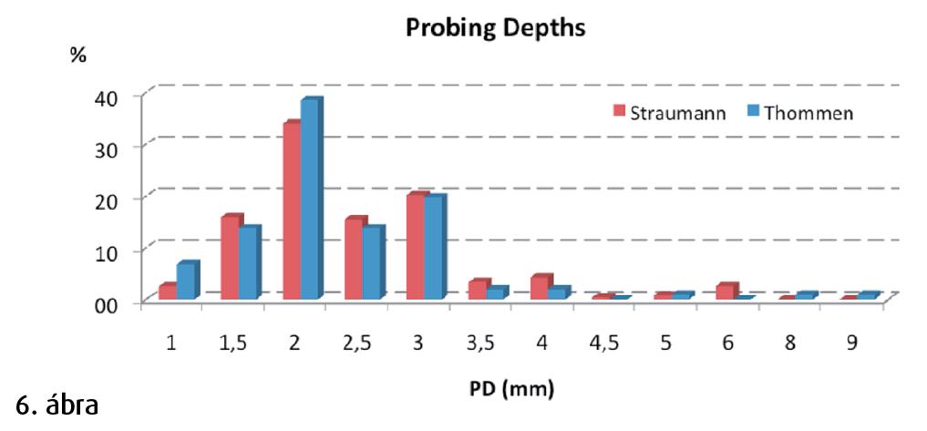6. ábra: A különböző implantátumok szondázási mélysége (probing depth-PD).