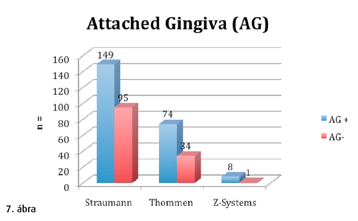 7. ábra: Feszes gingiva (attached gingiva – AG).