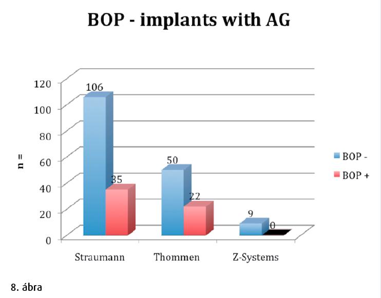 8. ábra: AG-vel rendelkező implantátumok BOP-je.