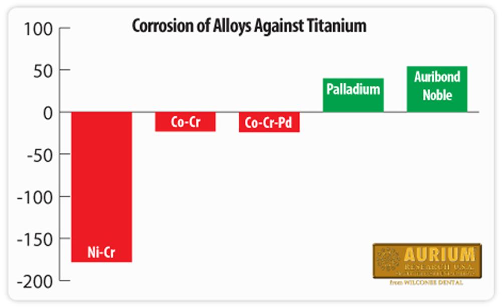 Aurium corrosion