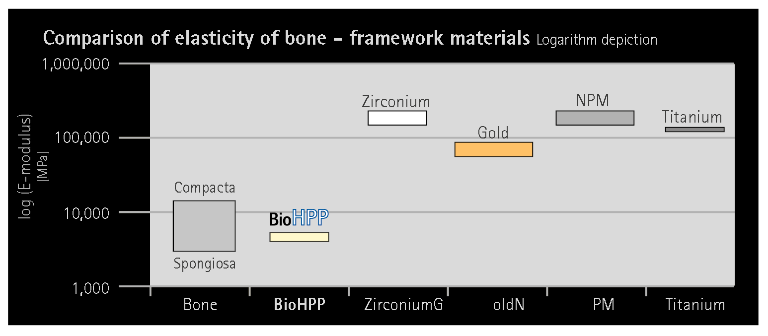 Az eddig használt hagyományos vázanyagokkal szemben a BioHPP nagymértékben megközelíti a természetes fog rugalmasságát. A kerámiák, a cirkónium-dioxid vagy a nem nemes ötvözetek kb. 20-szor, míg az arany- és titánötvözetek 10-szer ridegebbek a csontnál.