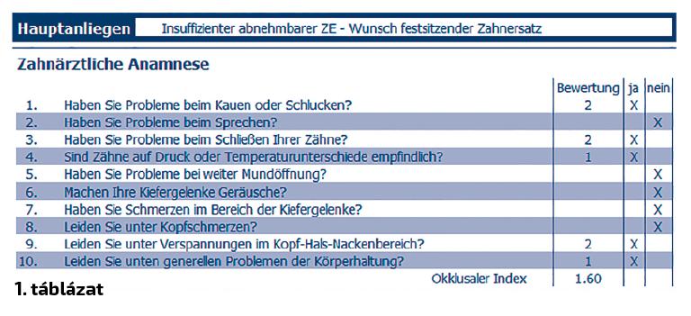 1. táblázat: Okklúzális index.