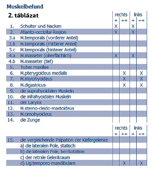 2. táblázat: A rágóizomzat tapintásos vizsgálata.