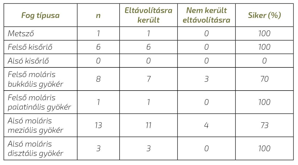 1. táblázat: A sikerarány a fog típusának függvényében.