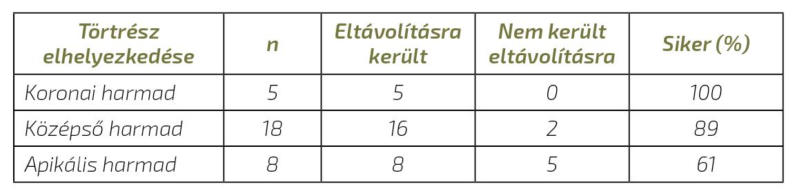 2. táblázat: A sikerarány a betört eszköz helyzetének függvényében.