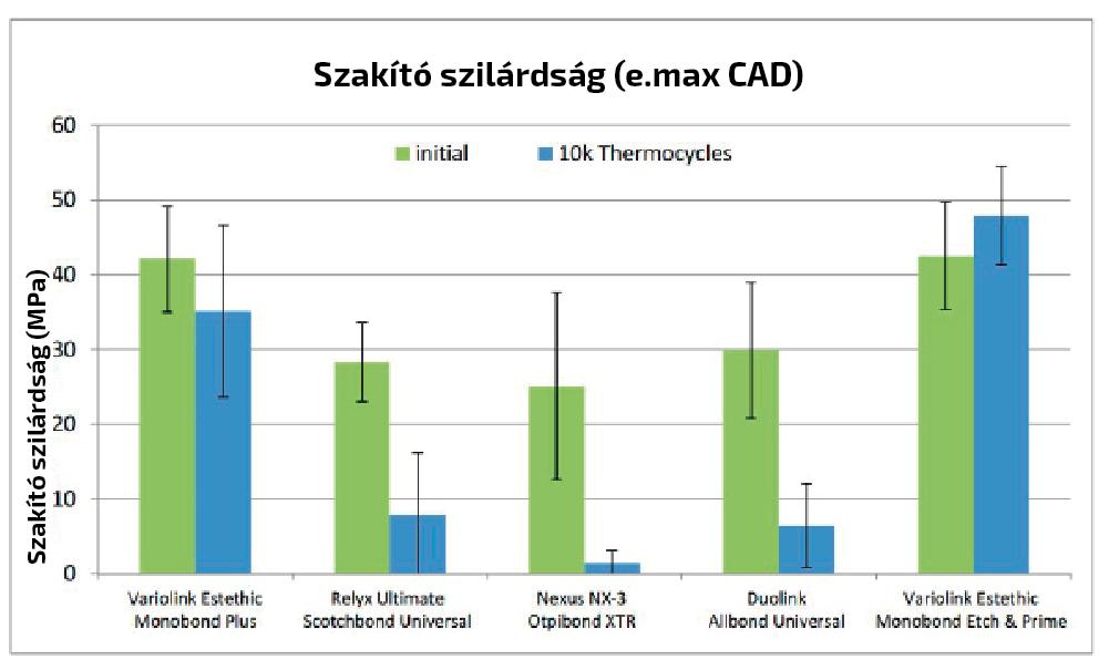 6. ábra: Ragasztási erő Monobond Etch and Prime használatával E-max felszínhez, több más gyártó anyagához képest.