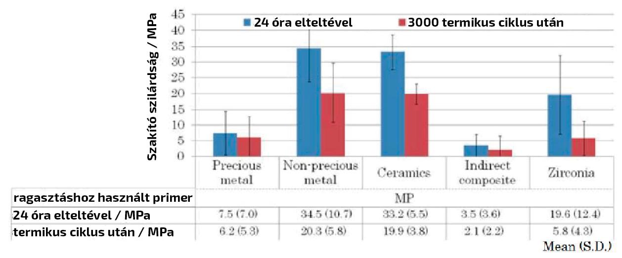 9. ábra: A Monobond Etch and Prime ereje csökken, ha nem E-max-on kívánjuk használni.